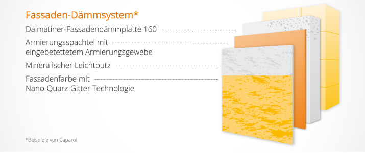 Aufbau eines modernen Fassaden-Dämmsystems